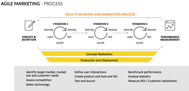 agile_marketing_process