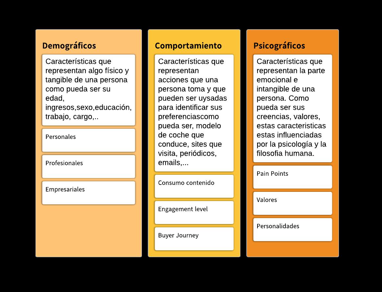 Diagrama Proceso Ciencia de datos para el Buyer Persona - Página 6 (1)