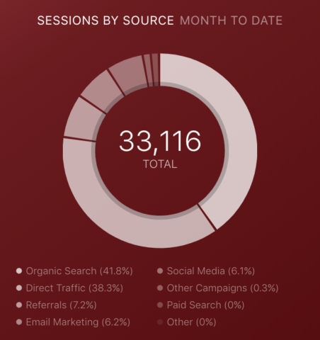HubSpot_Sessions_by_Source-452x480-1