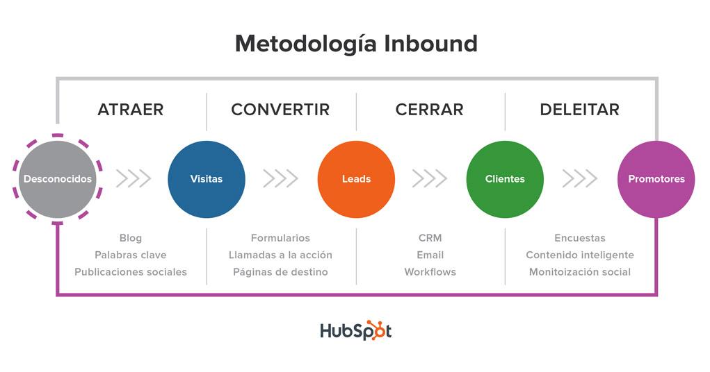 Metodologia_Inbound