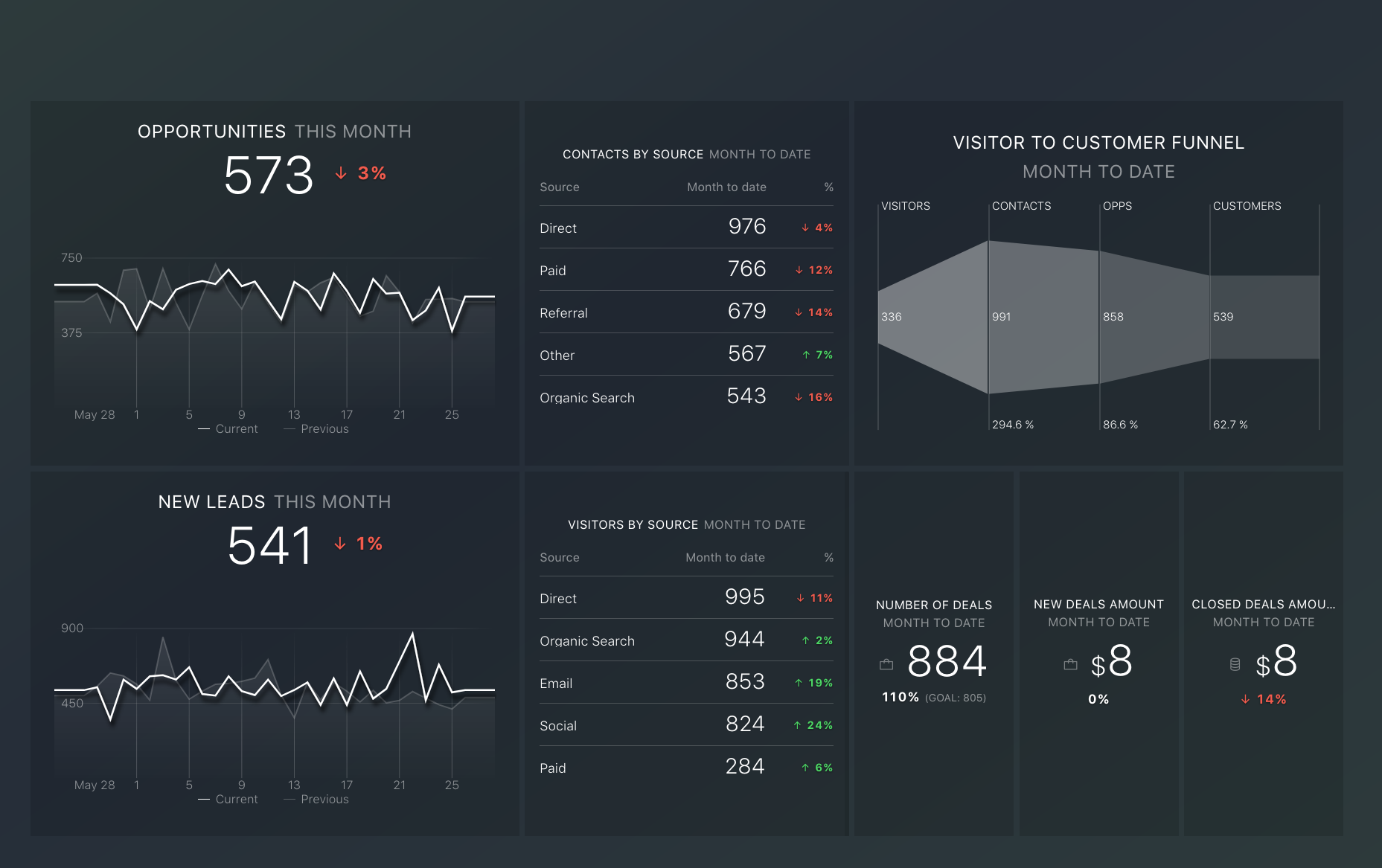 Dashboard hubspot marketing y ventas