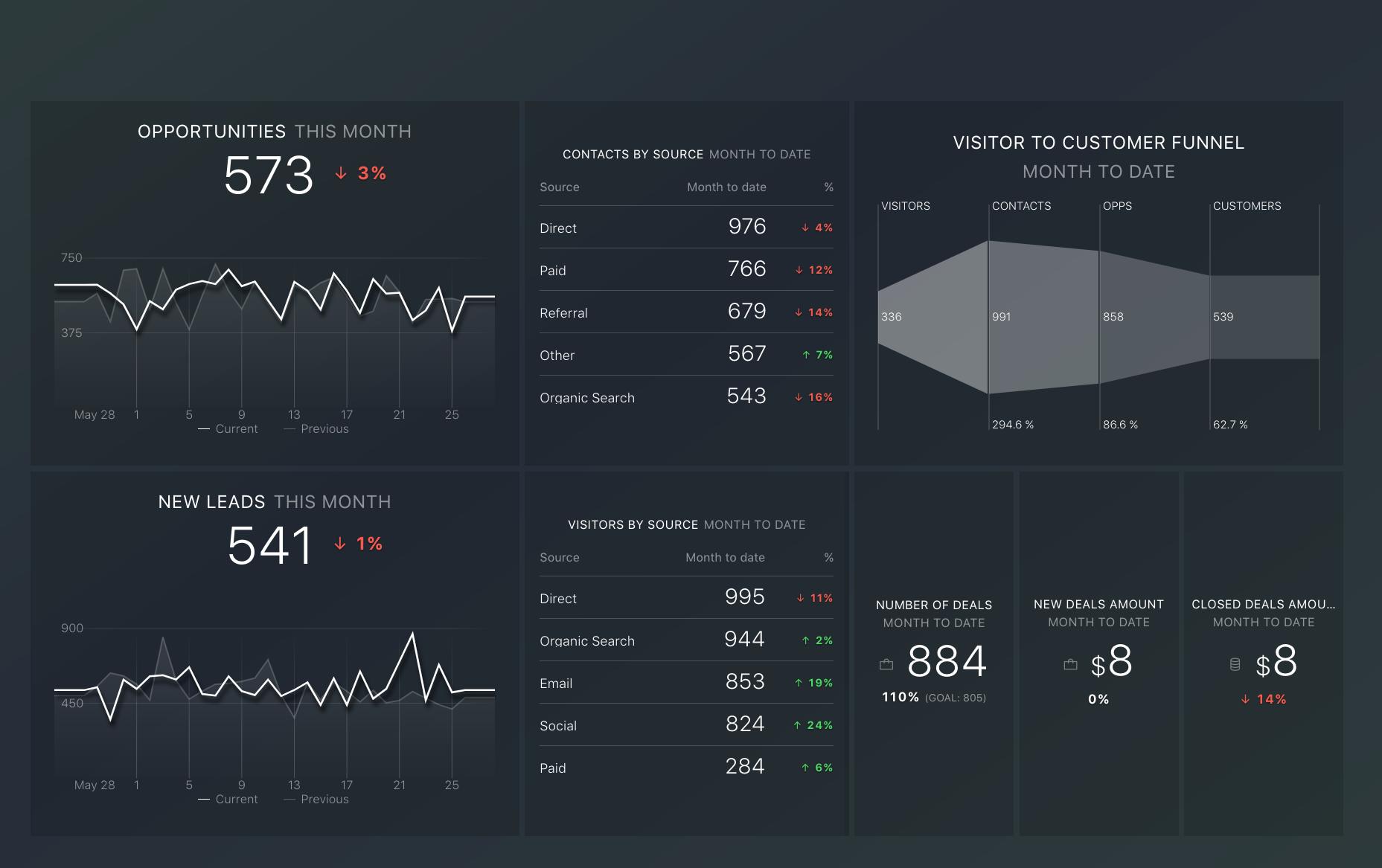 Dashboard hubspot marketing y ventas