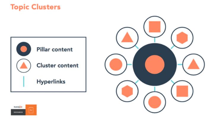 Cluster pila de contenido HubSpot