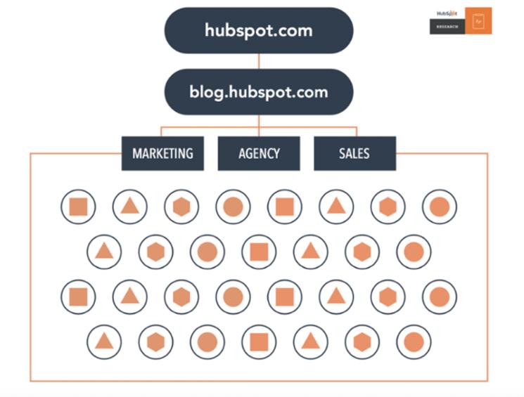 Pila de contenido antigua HubSpot