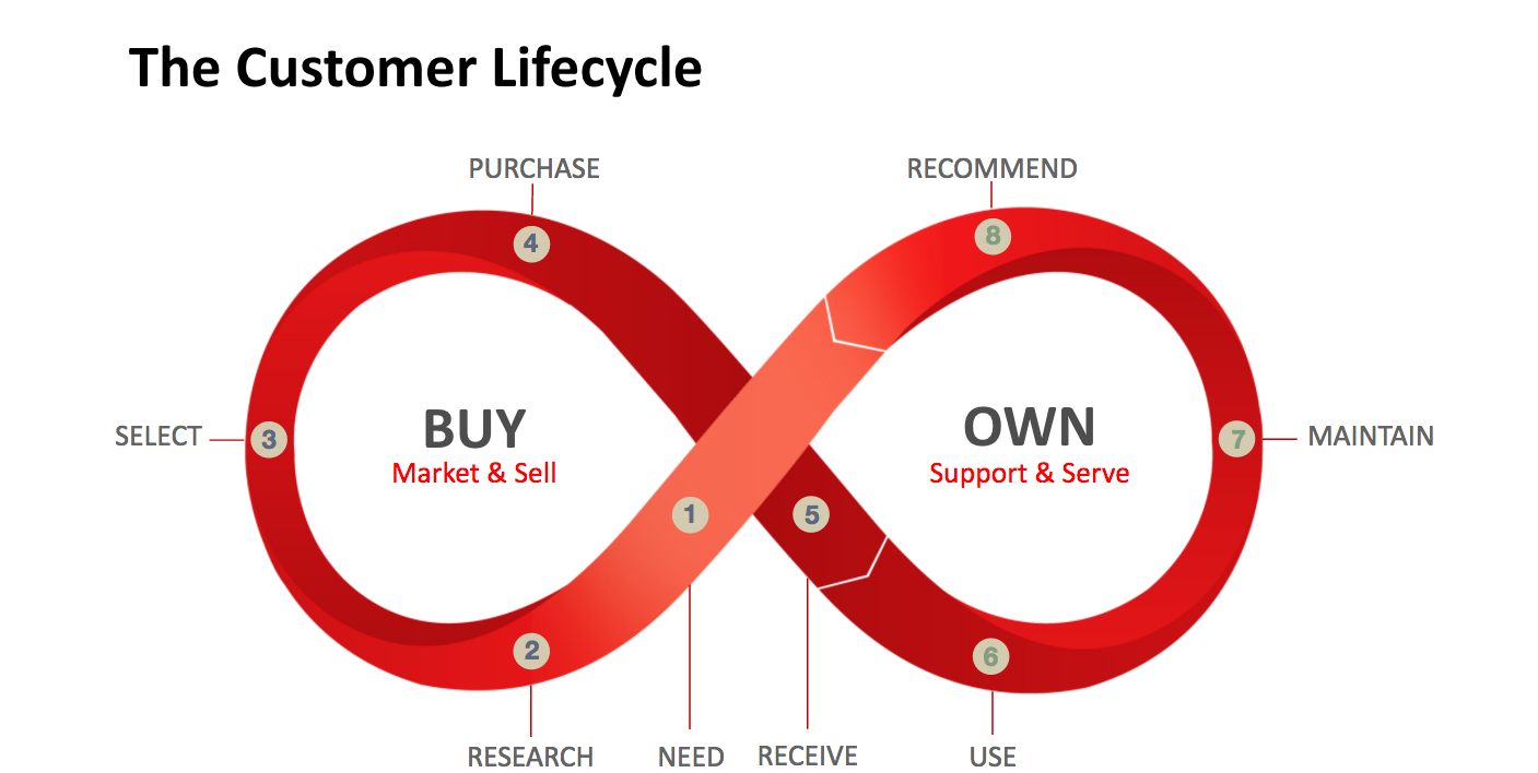 Customer Journey lifecycle