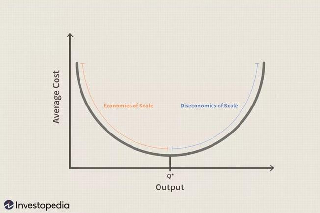 diseconomies_of_scale_final-db85c494049d42aca10deb37e214a013