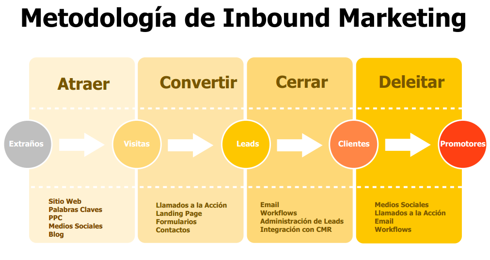 métodologia inbound marketing