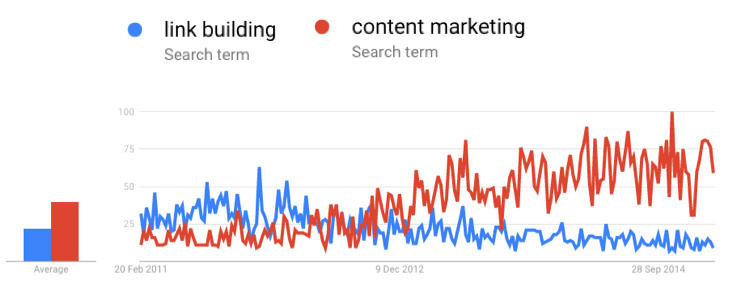 search-result-link-building-content-marketing.png