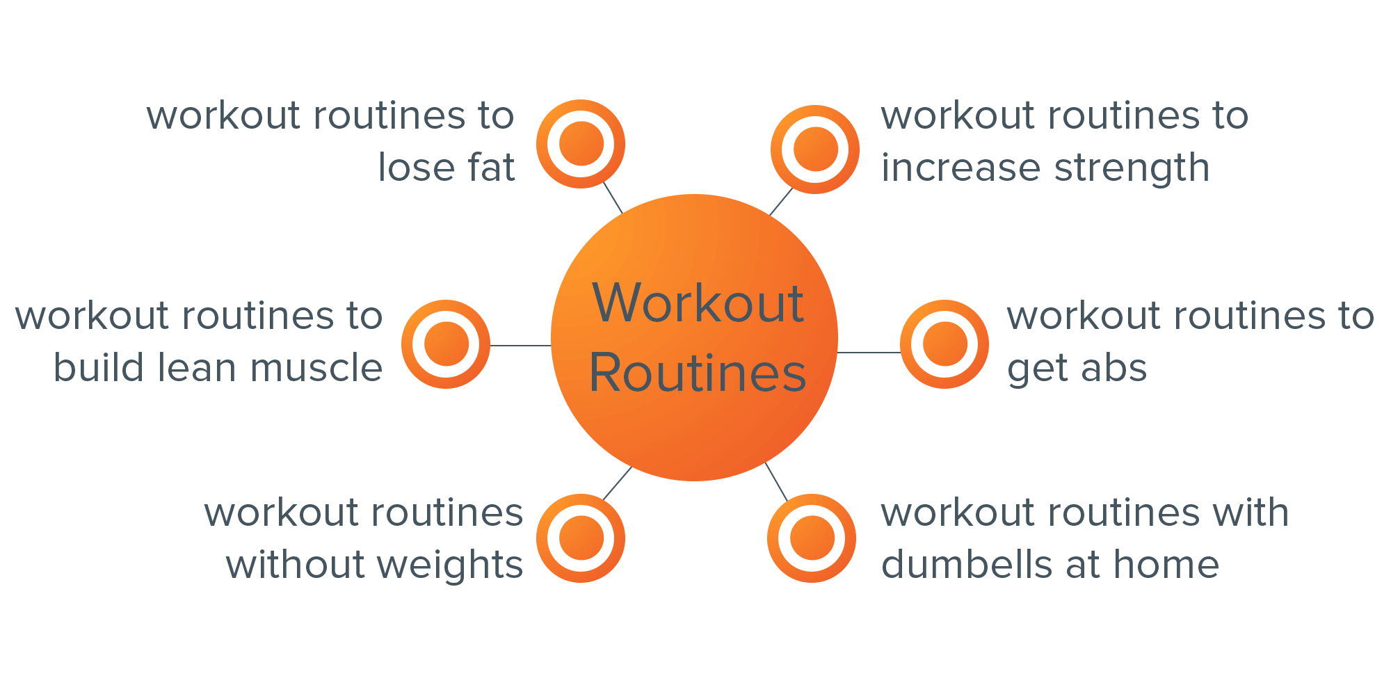 workout routines topic cluster.png