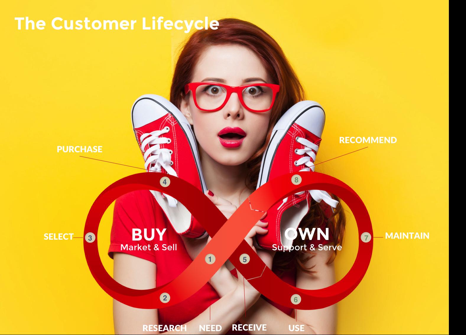 Cómo se hace un Customer Journey